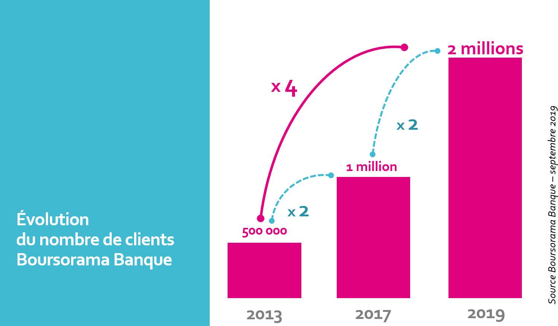 Avec un an d'avance, Boursorama Banque atteint les 2 millions de clients